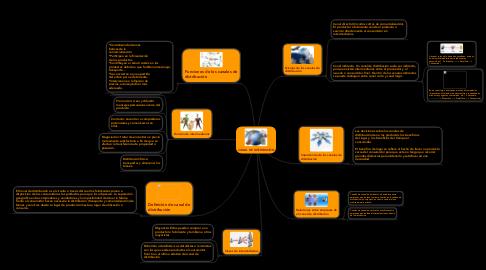 Mind Map: CANAL DE DISTRIBUCIÓN