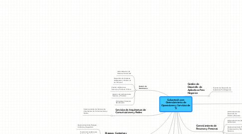Mind Map: Solvantech.com Gerenciamiento de Operaciones y Servicios de TI