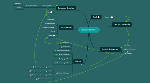 Mind Map: Gestion Biblioteca