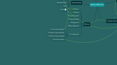 Mind Map: Gestion Biblioteca