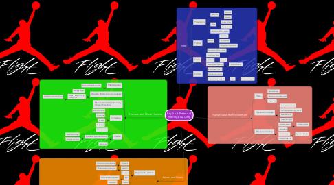 Mind Map: Big Era 5: Pattern of Interregional Unity