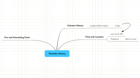 Mind Map: Pinatubo History