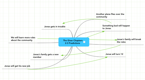 Mind Map: The Giver Chapters 2-3 Predictions