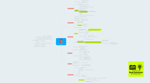 Mind Map: What to do when there is too much to do
