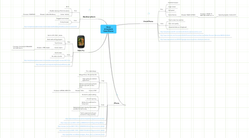 Mind Map: Oscar Armendariz SmartPhones