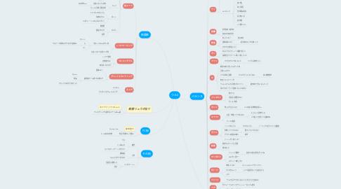 Mind Map: ウル4
