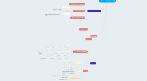 Mind Map: Environmental engineer
