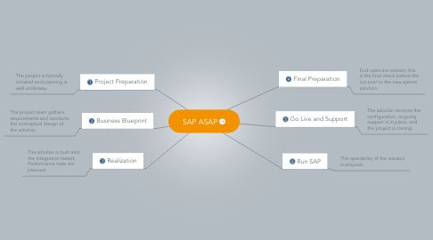 Mind Map: SAP ASAP