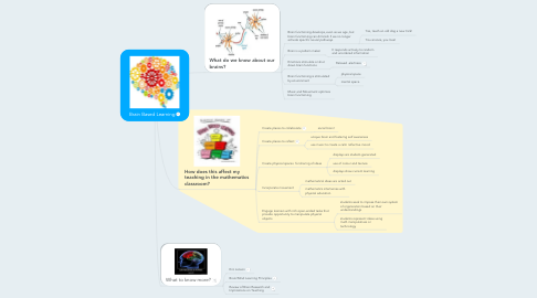 Mind Map: Brain Based Learning