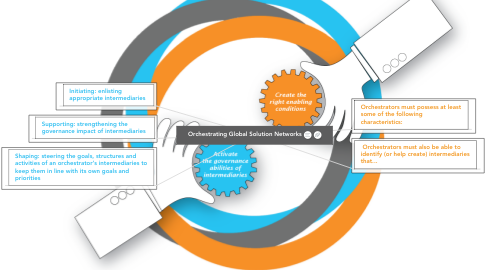Mind Map: Orchestrating Global Solution Networks