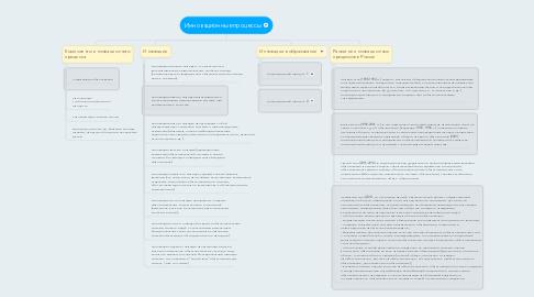 Mind Map: Инновационные процессы