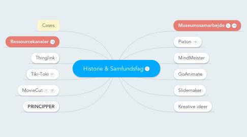 Mind Map: Historie & Samfundsfag