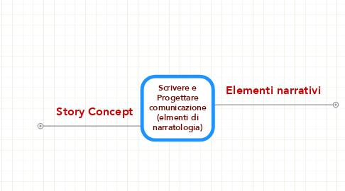 Mind Map: Scrivere e Progettare comunicazione (elmenti di narratologia)