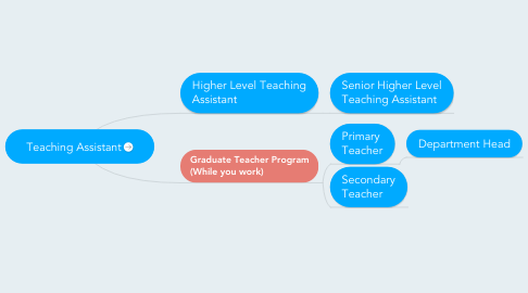 Mind Map: Teaching Assistant