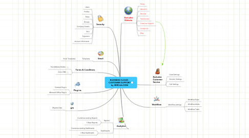 Mind Map: BUSINESS CLOUD - CUSTOMER SUPPORT by SERCAA.COM