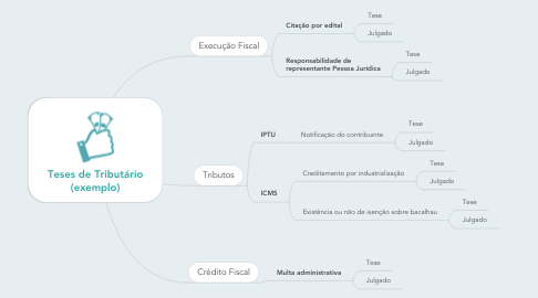 Mind Map: Teses de Tributário (exemplo)