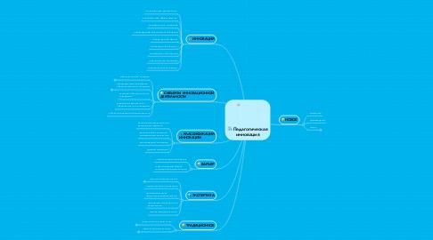 Mind Map: Педагогическая инновация