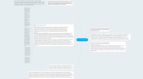 Mind Map: Ética y Deontológia
