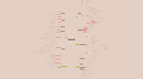 Mind Map: week 1-Intro,Historical context and Neo Darwinism