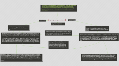 Mind Map: Piaget and Vygotsky: Cognitive Development