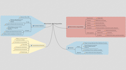 Mind Map: Movimiento de Vanguardias