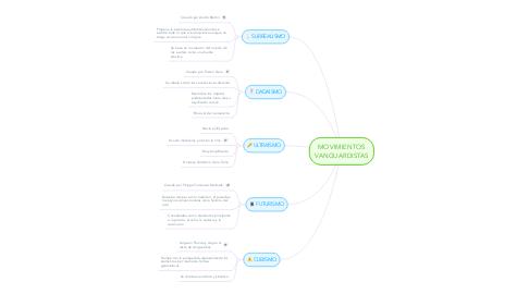 Mind Map: MOVIMIENTOS VANGUARDISTAS