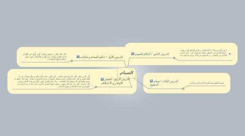 Mind Map: الصيام