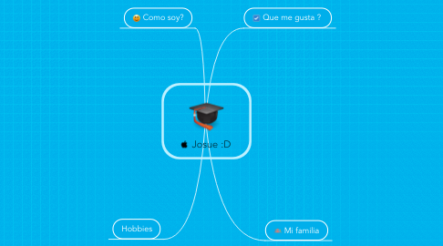 Mind Map: Josue :D