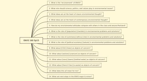 Mind Map: ENVS 160 Sp15