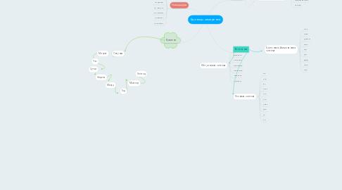 Mind Map: Единицы измерения