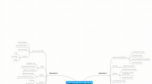 Mind Map: Enseigner et apprendre avec lesTIC à l