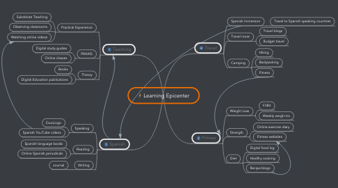 Mind Map: Learning Epicenter