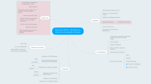 Mind Map: Requisitos AirKey - Resultado do Brainstorm de geração de ideias