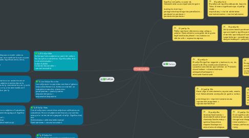 Mind Map: Prefijos y Subfijos