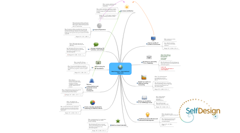 Mind Map: Web Presence:  Organizational Objectives