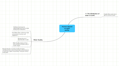 Mind Map: Humans depend on water quality.