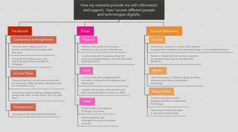 Mind Map: How my networks provide me with information and support;  how I access different people and technologies digitally.