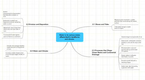 Mind Map: Water in its various states