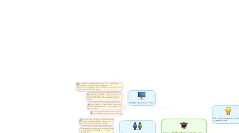 Mind Map: Copy of Профессиональная деятельность филолога