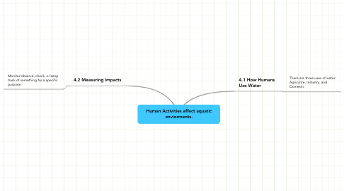 Mind Map: Human Activities affect aquatic enviorments.