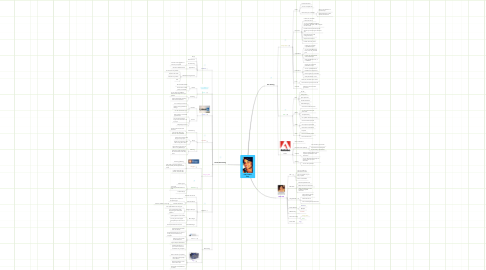 Mind Map: Kelly's Mind Map