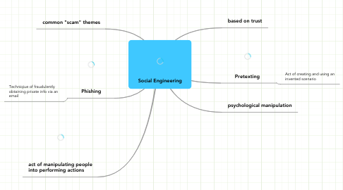 Mind Map: Social Engineering