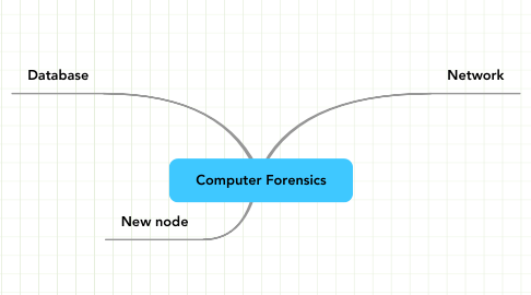Mind Map: Computer Forensics