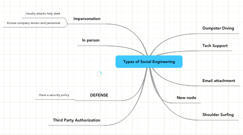 Mind Map: Types of Social Engineering
