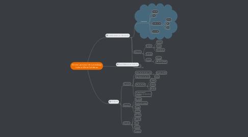 Mind Map: Entorno personal de aprendizaje Valeria Villota Cárdenas