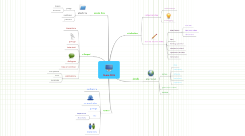 Mind Map: Outils TICE