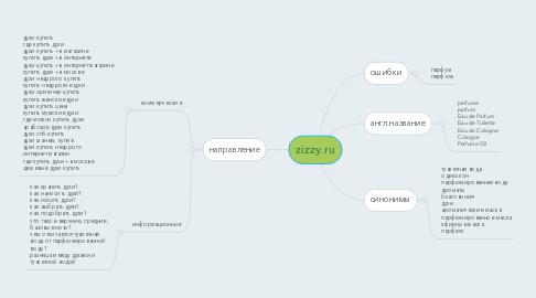 Mind Map: zizzy.ru