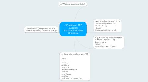 Mind Map: GC Mülheim APP Kurzplatz Meisterschaftsplatz Aktivitäten