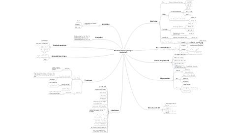 Mind Map: Mündliche Prüfung Religion (Katholisch)