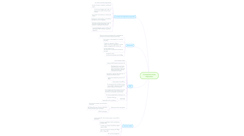 Mind Map: Connexions entre dispositius
